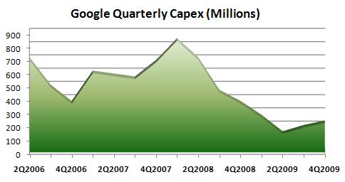 Google-CapEx-4Q2009