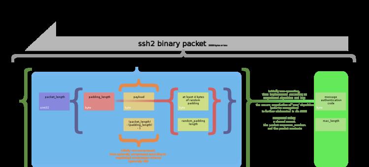 معرفی سرویس SSH و برخی تنظیمات امنیتی در آن