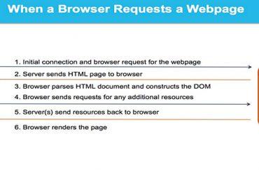 مراحل بارگزاری یک وب سایت از وب سرور بر روی مرورگر