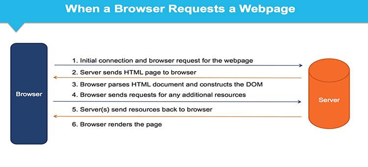 مراحل لود وب سایت در مرورگر