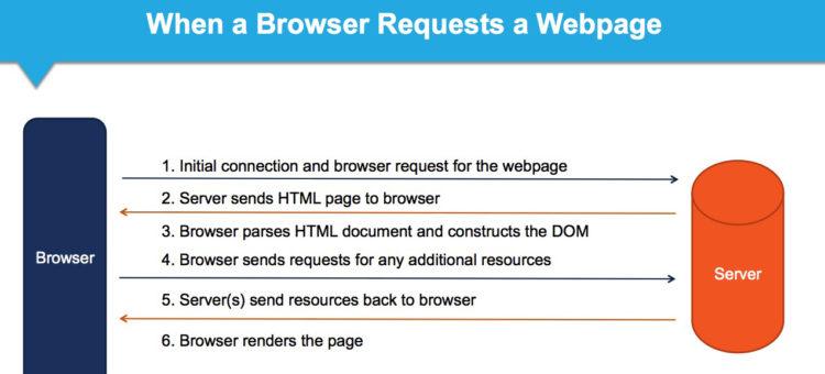 یک وب سایت چه مراحلی را برای بارگزاری طی می کند؟