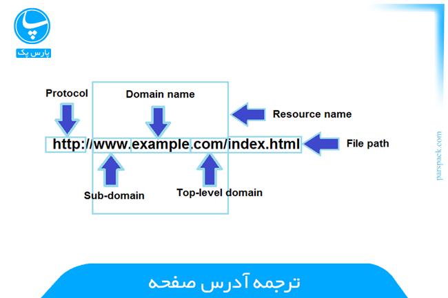 ترجمه url وب سایت در browser