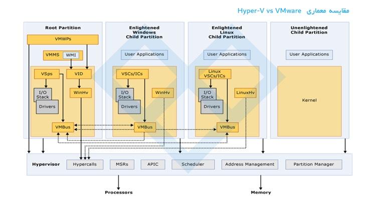 Hyper-V و VMware